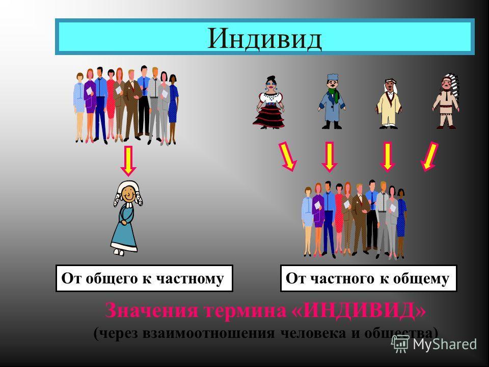Индивид Значения термина «ИНДИВИД» (через взаимоотношения человека и общества) От общего к частномуОт частного к общему