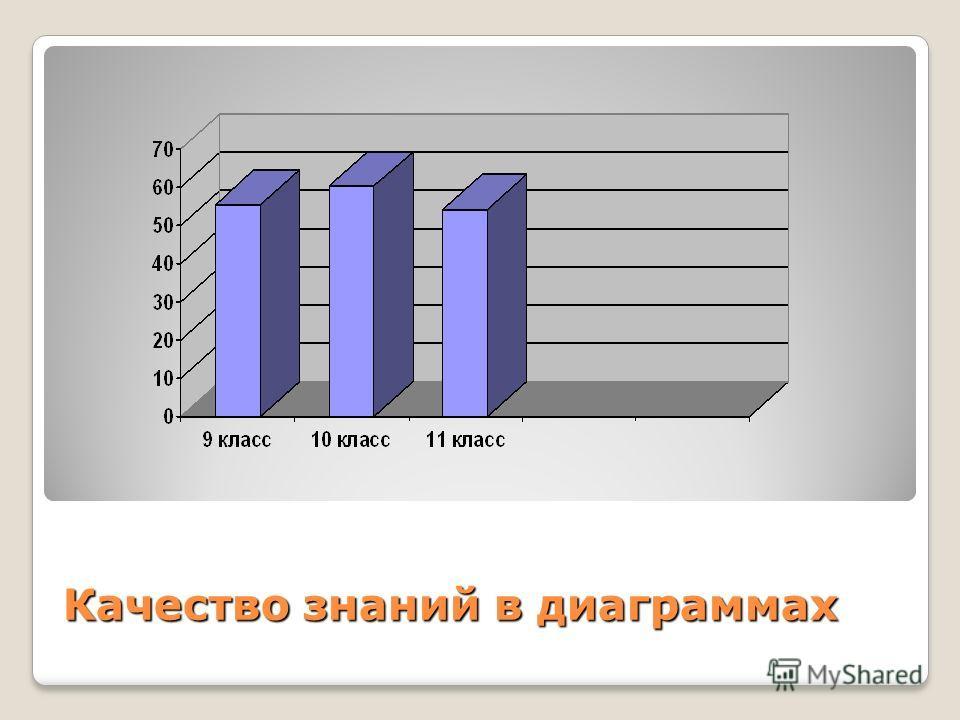 Качество знаний в диаграммах
