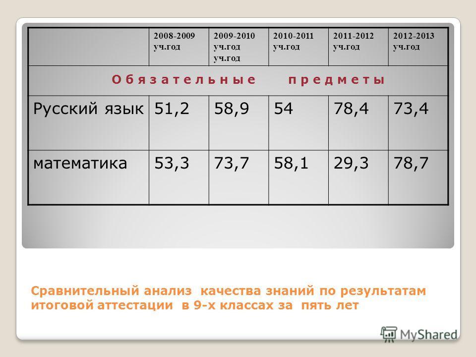 Сравнительный анализ качества знаний по результатам итоговой аттестации в 9-х классах за пять лет 2008-2009 уч.год 2009-2010 уч.год уч.год 2010-2011 уч.год 2011-2012 уч.год 2012-2013 уч.год О б я з а т е л ь н ы е п р е д м е т ы Русский язык51,258,9
