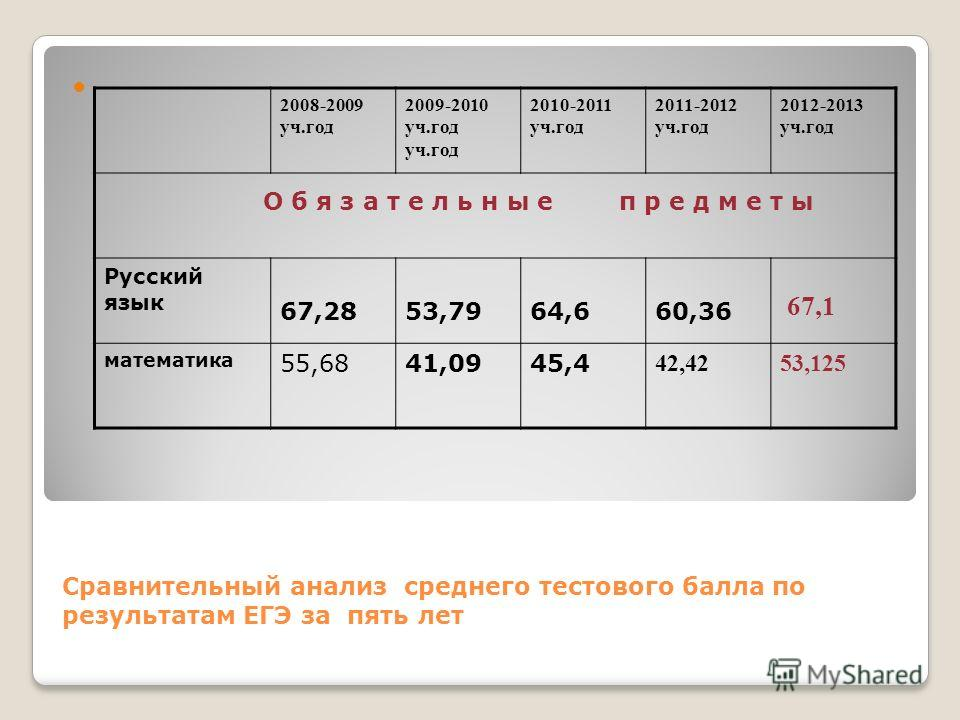 Сравнительный анализ среднего тестового балла по результатам ЕГЭ за пять лет 2008-2009 уч.год 2009-2010 уч.год уч.год 2010-2011 уч.год 2011-2012 уч.год 2012-2013 уч.год О б я з а т е л ь н ы е п р е д м е т ы Русский язык 67,2853,7964,660,36 67,1 мат