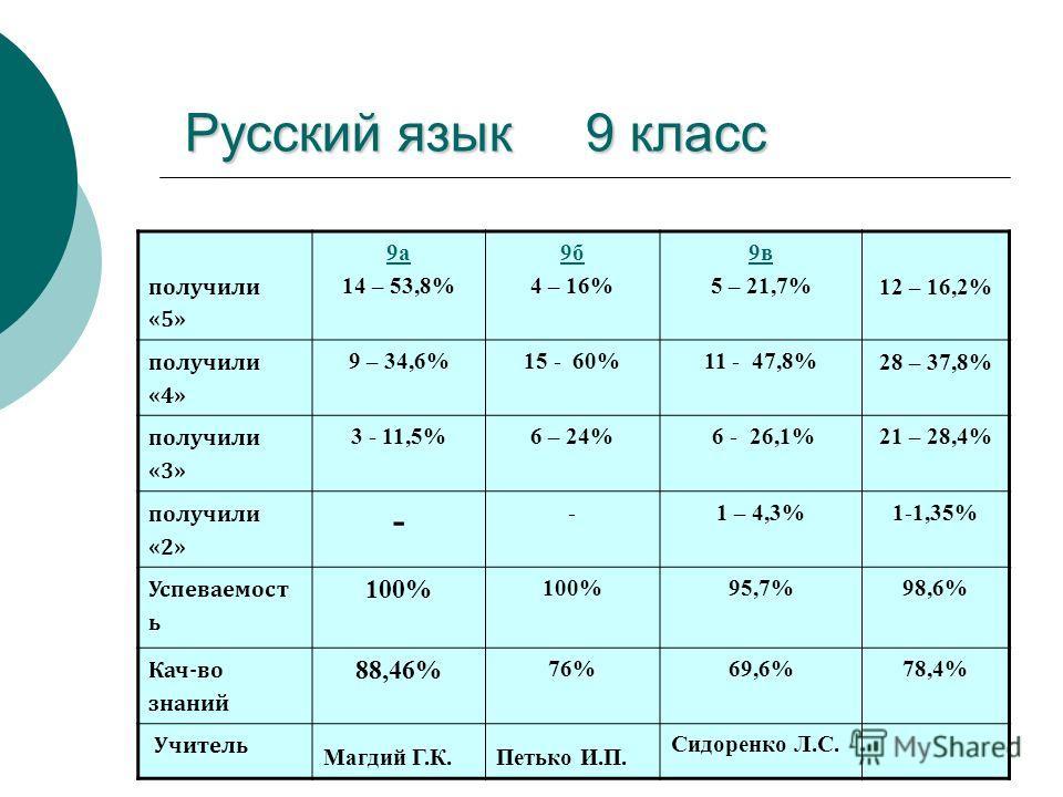 Русский язык 9 класс Русский язык 9 класс 9 «А» 24 человека9 «Б» 26 человек9 «В» 24 человекаИтого 74 чел. получили «5» 9а 14 – 53,8% 9б 4 – 16% 9в 5 – 21,7% 12 – 16,2% получили «4» 9 – 34,6%15 - 60%11 - 47,8% 28 – 37,8% получили «3» 3 - 11,5%6 – 24%