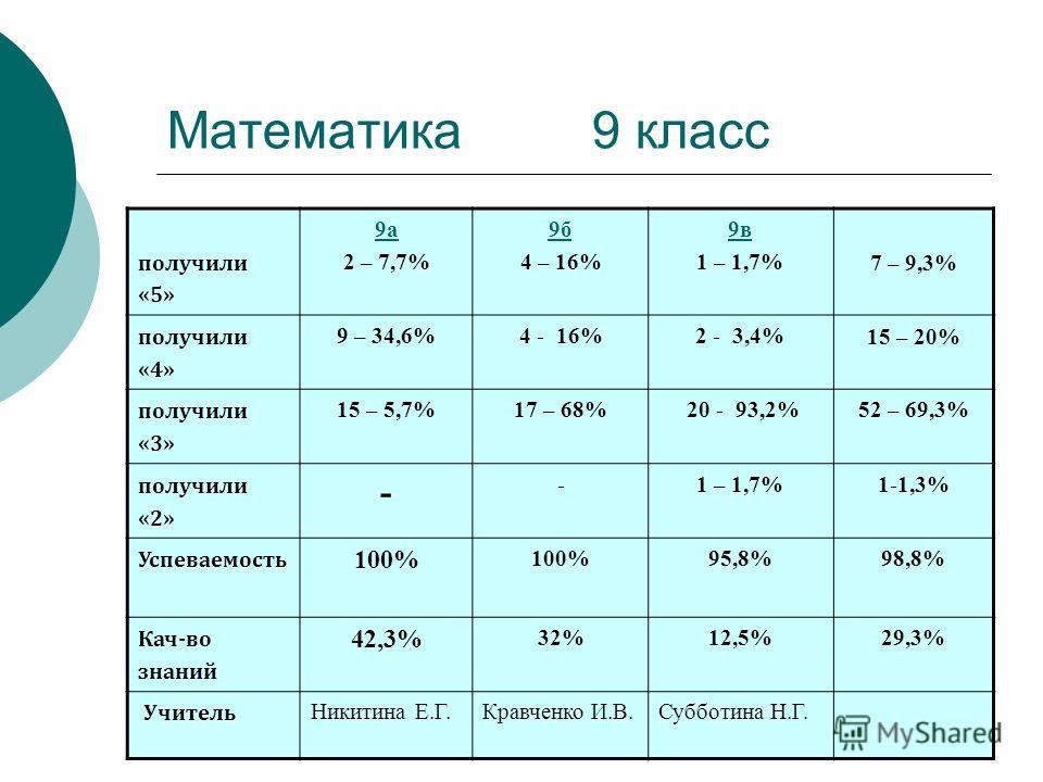 Математика 9 класс получили «5» 9а 2 – 7,7% 9б 4 – 16% 9в 1 – 1,7% 7 – 9,3% получили «4» 9 – 34,6%4 - 16%2 - 3,4% 15 – 20% получили «3» 15 – 5,7%17 – 68% 20 - 93,2%52 – 69,3% получили «2» - -1 – 1,7%1-1,3% Успеваемость 100% 95,8%98,8% Кач-во знаний 4