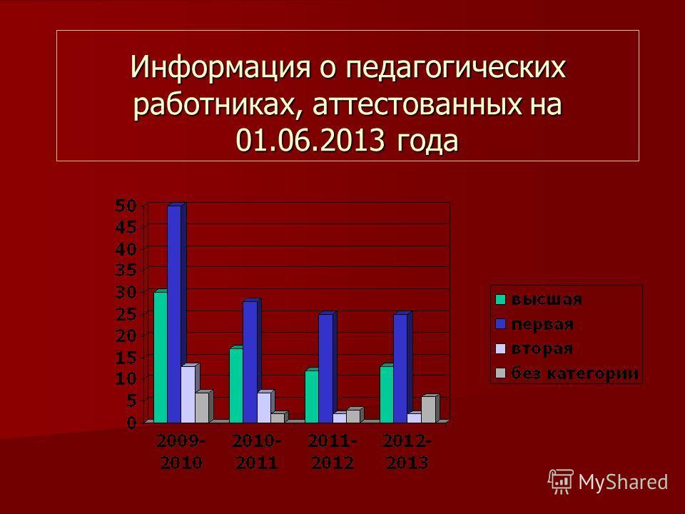 Информация о педагогических работниках, аттестованных на 01.06.2013 года