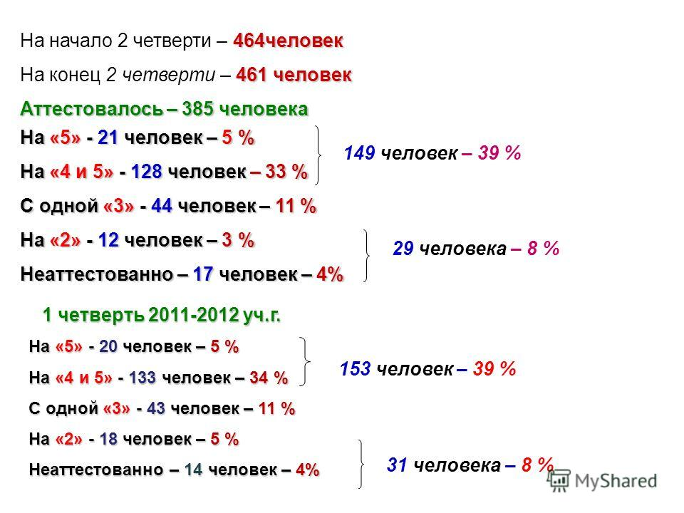 464человек На начало 2 четверти – 464человек 461 человек На конец 2 четверти – 461 человек Аттестовалось – 385 человека На «5» - 21 человек – 5 % На «4 и 5» - 128 человек – 33 % С одной «3» - 44 человек – 11 % На «2» - 12 человек – 3 % Неаттестованно