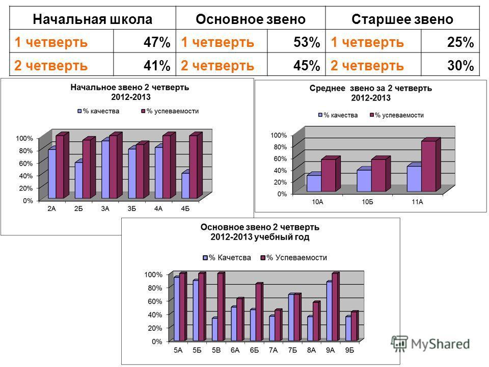 Начальная школаОсновное звеноСтаршее звено 1 четверть47%1 четверть53%1 четверть25% 2 четверть41%2 четверть45%2 четверть30%