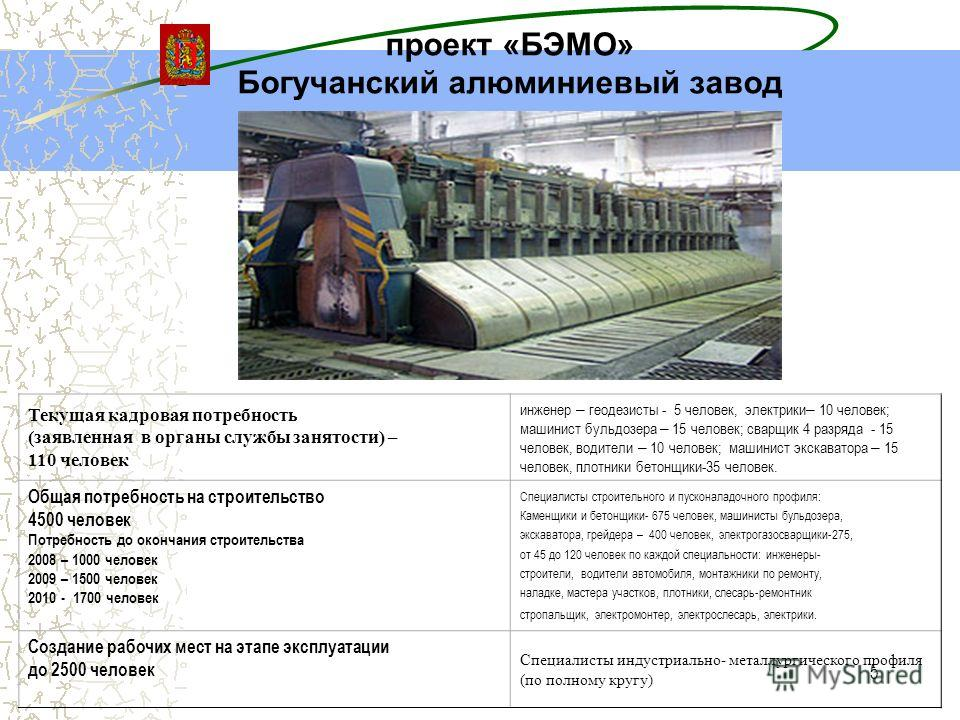 5 проект «БЭМО» Богучанский алюминиевый завод Текущая кадровая потребность (заявленная в органы службы занятости) – 110 человек инженер – геодезисты - 5 человек, электрики – 10 человек; машинист бульдозера – 15 человек; сварщик 4 разряда - 15 человек