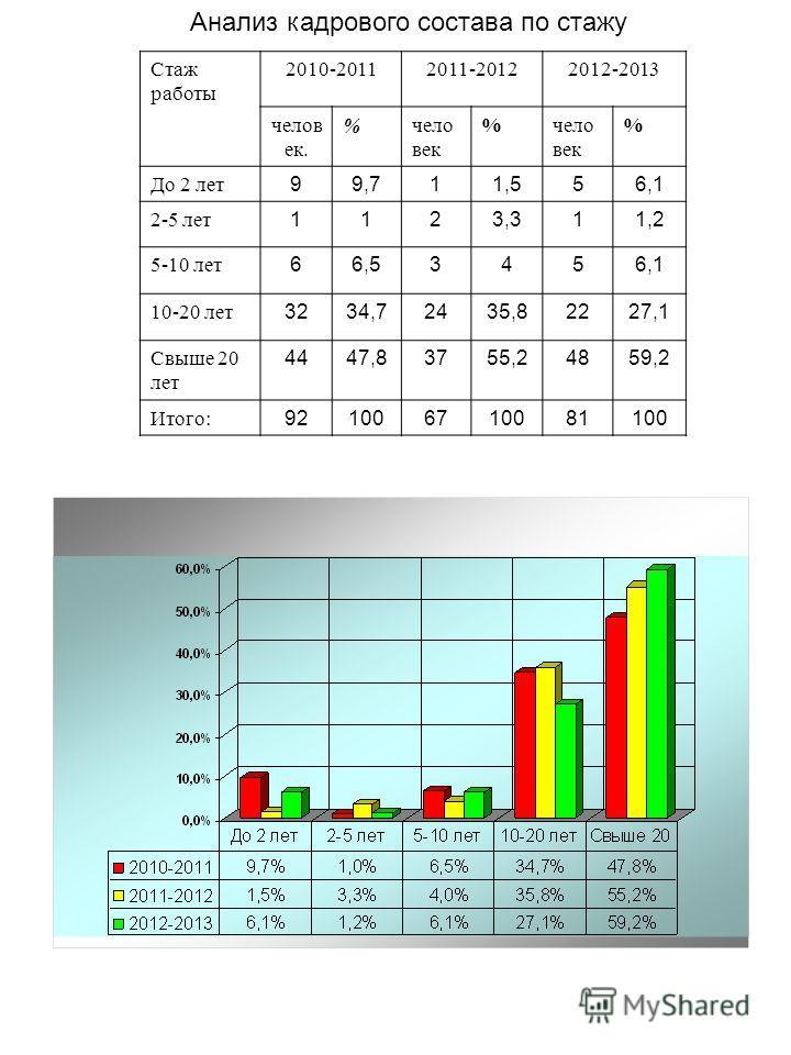 Анализ кадрового состава по стажу Стаж работы 2010-20112011-20122012-2013 челов ек. %чело век % % До 2 лет 99,711,556,1 2-5 лет 1123,311,2 5-10 лет 66,53456,1 10-20 лет 3234,72435,82227,1 Свыше 20 лет 4447,83755,24859,2 Итого: 921006710081100