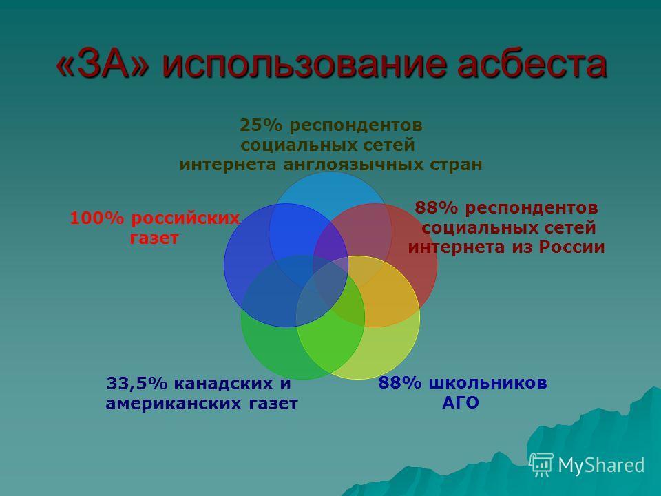 «ЗА» использование асбеста 25% респондентов социальных сетей интернета англоязычных стран 88% респондентов социальных сетей интернета из России 88% школьников АГО 33,5% канадских и американских газет 100% российских газет