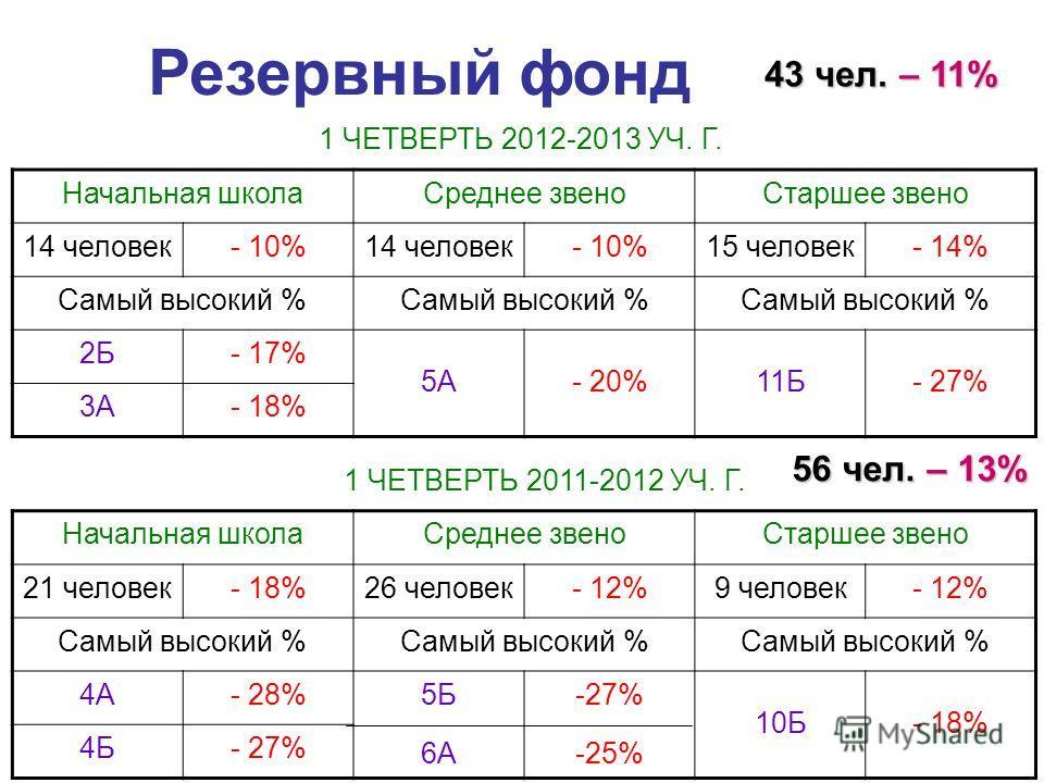 Резервный фонд 43 чел. – 11% Начальная школаСреднее звеноСтаршее звено 14 человек- 10%14 человек- 10%15 человек- 14% Самый высокий % 2Б- 17% 5А- 20%11Б- 27% 3А- 18% 1 ЧЕТВЕРТЬ 2012-2013 УЧ. Г. 1 ЧЕТВЕРТЬ 2011-2012 УЧ. Г. Начальная школаСреднее звеноС