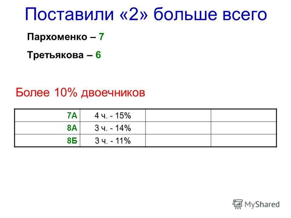 Пархоменко – 7 Третьякова – 6 Поставили «2» больше всего Более 10% двоечников 7А 4 ч. - 15% 8А 3 ч. - 14% 8Б 3 ч. - 11%