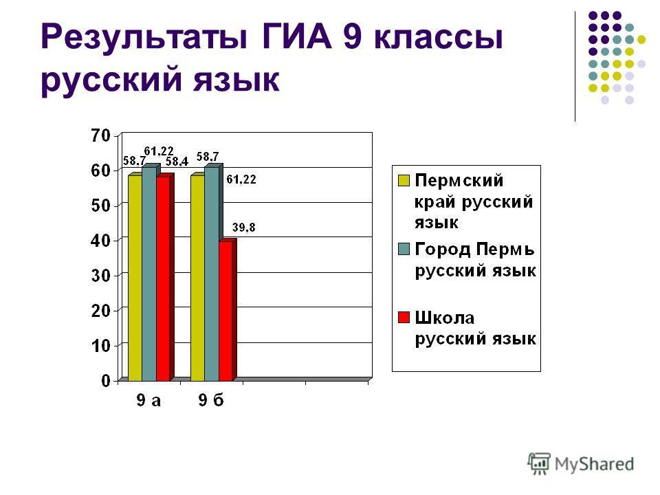 Результаты ГИА 9 классы русский язык