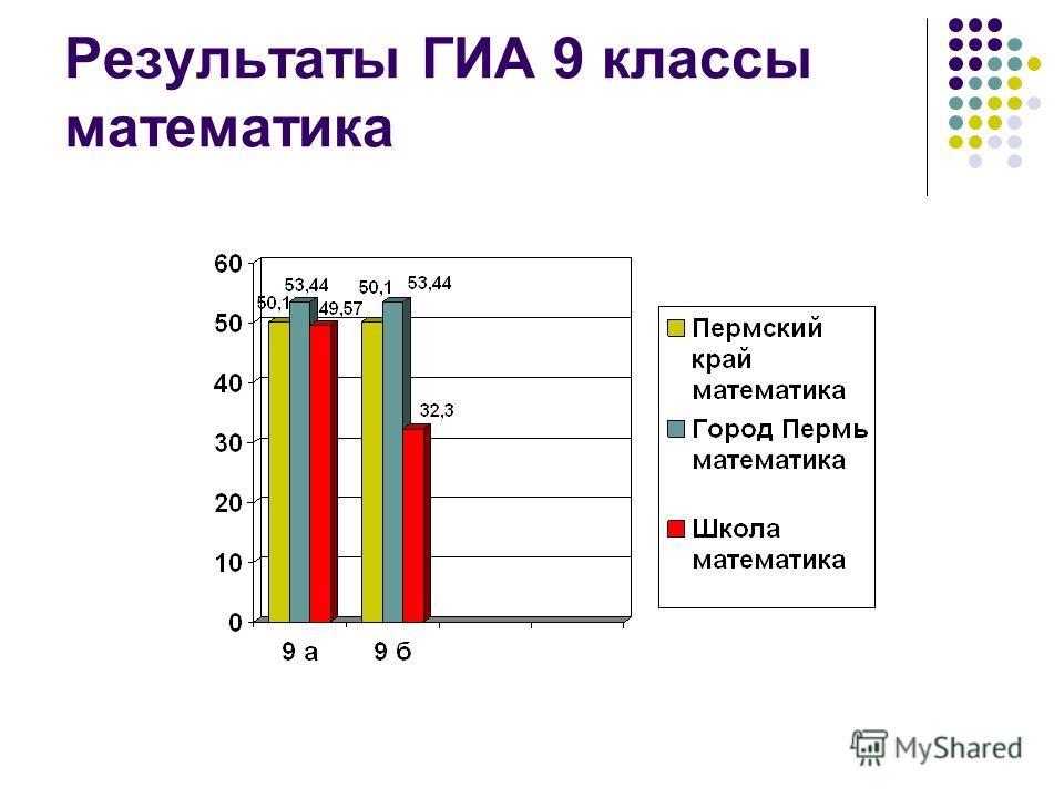 Результаты ГИА 9 классы математика