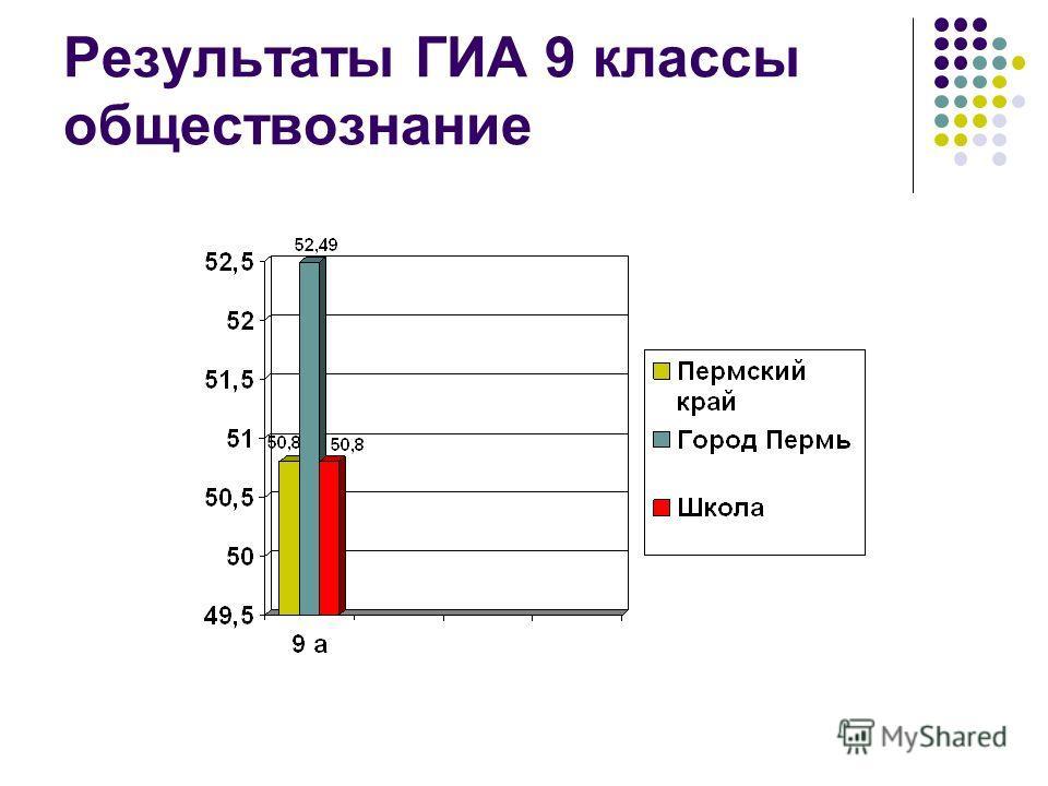 Результаты ГИА 9 классы обществознание