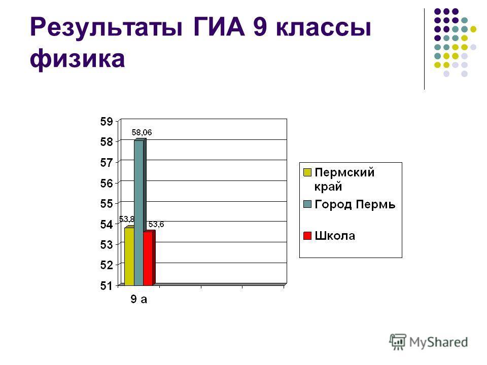 Результаты ГИА 9 классы физика