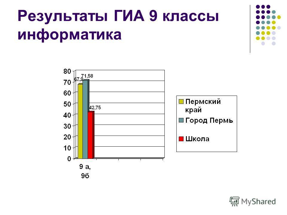Результаты ГИА 9 классы информатика