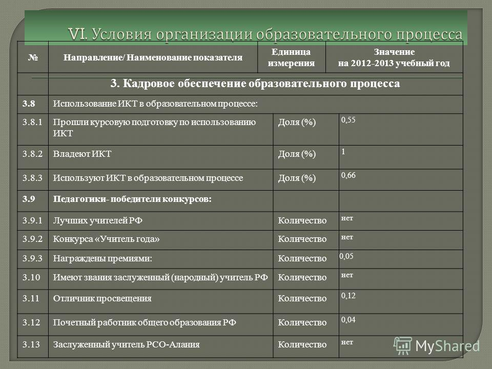 Направление/ Наименование показателя Единица измерения Значение на 2012-2013 учебный год 3. Кадровое обеспечение образовательного процесса 3.8Использование ИКТ в образовательном процессе: 3.8.1Прошли курсовую подготовку по использованию ИКТ Доля (%)