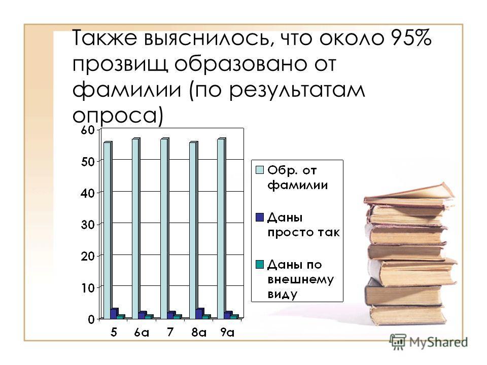 Также выяснилось, что около 95% прозвищ образовано от фамилии (по результатам опроса)