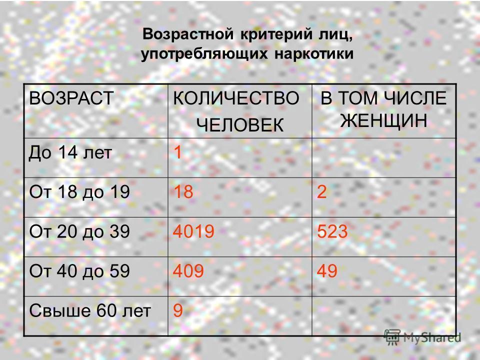 Возрастной критерий лиц, употребляющих наркотики ВОЗРАСТКОЛИЧЕСТВО ЧЕЛОВЕК В ТОМ ЧИСЛЕ ЖЕНЩИН До 14 лет1 От 18 до 19182 От 20 до 394019523 От 40 до 5940949 Свыше 60 лет9