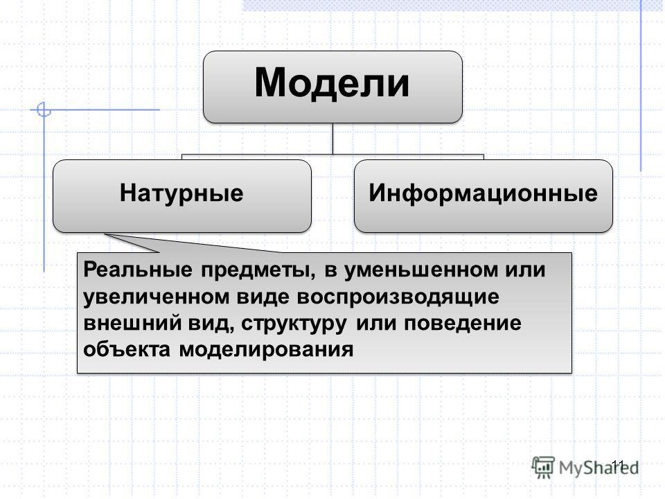 11 Модели Натурные Информационные Реальные предметы, в уменьшенном или увеличенном виде воспроизводящие внешний вид, структуру или поведение объекта моделирования