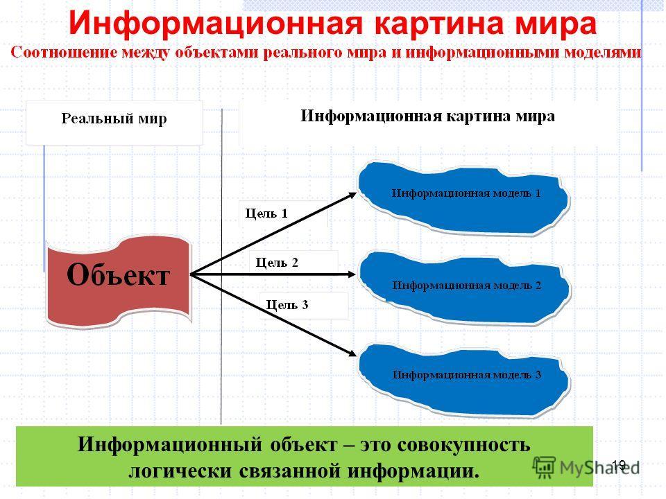 Информационная картина мира 19 Информационный объект – это совокупность логически связанной информации.