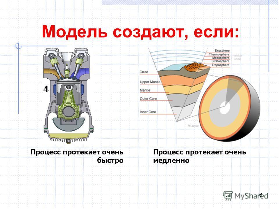 Модель создают, если: Процесс протекает очень быстро Процесс протекает очень медленно 6