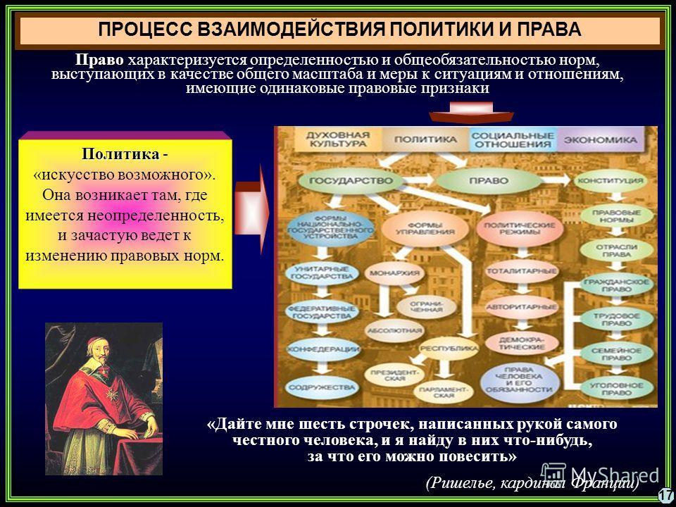 ПРОЦЕСС ВЗАИМОДЕЙСТВИЯ ПОЛИТИКИ И ПРАВА 17 Право Право характеризуется определенностью и общеобязательностью норм, выступающих в качестве общего масштаба и меры к ситуациям и отношениям, имеющие одинаковые правовые признаки Политика Политика - «искус