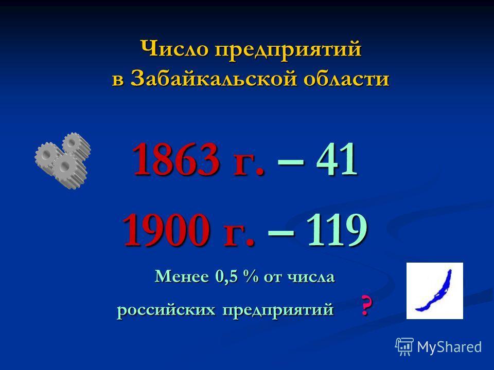 Число предприятий в Забайкальской области 1863 г. – 41 1900 г. – 119 Менее 0,5 % от числа российских предприятий ?