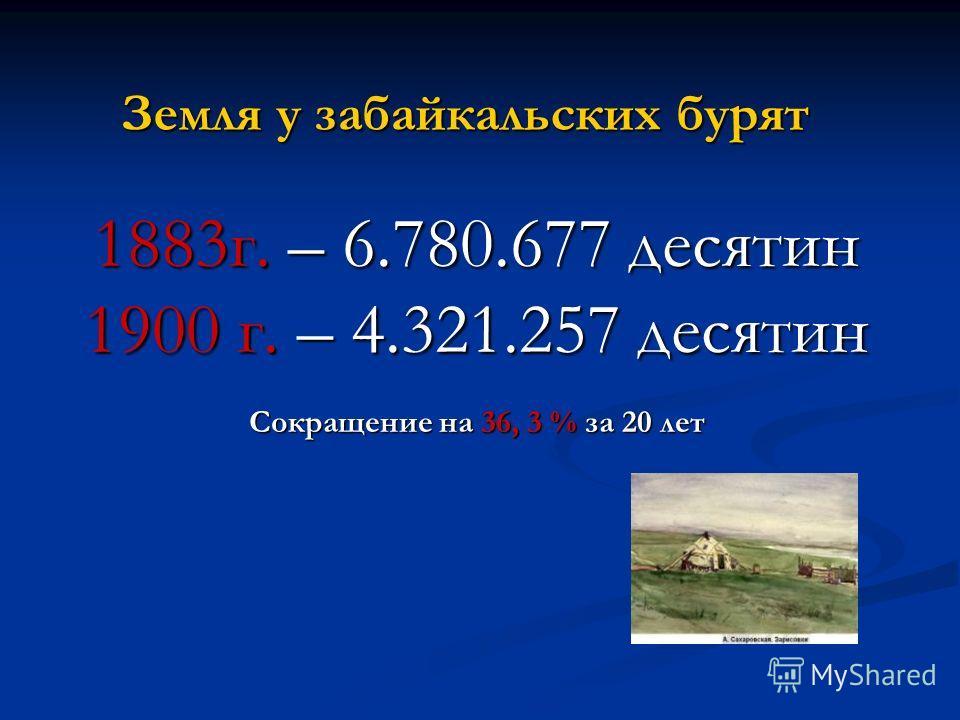 Земля у забайкальских бурят 1883г. – 6.780.677 десятин 1900 г. – 4.321.257 десятин Сокращение на 36, 3 % за 20 лет