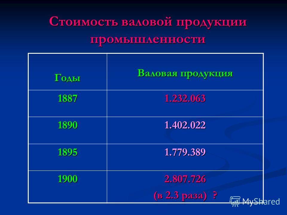 Стоимость валовой продукции промышленности Годы Валовая продукция 18871.232.063 18901.402.022 18951.779.389 19002.807.726 (в 2.3 раза) ?