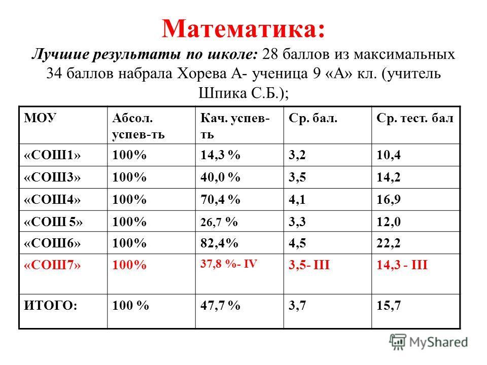 Математика: Лучшие результаты по школе: 28 баллов из максимальных 34 баллов набрала Хорева А- ученица 9 «А» кл. (учитель Шпика С.Б.); МОУАбсол. успев-ть Кач. успев- ть Ср. бал.Ср. тест. бал «СОШ1»100%14,3 %3,210,4 «СОШ3»100%40,0 %3,514,2 «СОШ4»100%70
