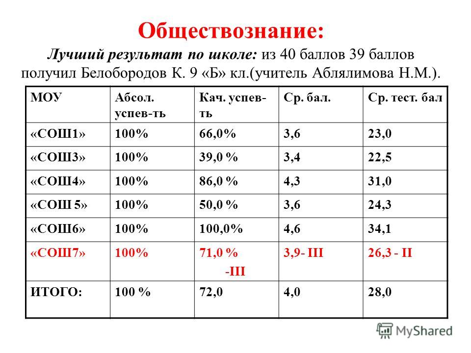 Обществознание: Лучший результат по школе: из 40 баллов 39 баллов получил Белобородов К. 9 «Б» кл.(учитель Аблялимова Н.М.). МОУАбсол. успев-ть Кач. успев- ть Ср. бал.Ср. тест. бал «СОШ1»100%66,0%3,623,0 «СОШ3»100%39,0 %3,422,5 «СОШ4»100%86,0 %4,331,