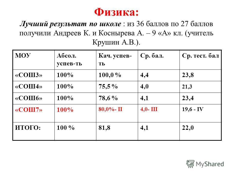 Физика: Лучший результат по школе : из 36 баллов по 27 баллов получили Андреев К. и Коснырева А. – 9 «А» кл. (учитель Крушин А.В.). МОУАбсол. успев-ть Кач. успев- ть Ср. бал.Ср. тест. бал «СОШ3»100%100,0 %4,423,8 «СОШ4»100%75,5 %4,0 21,3 «СОШ6»100%78