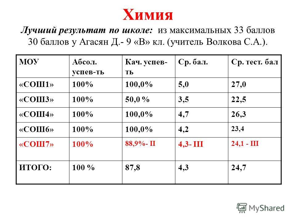 Химия Лучший результат по школе: из максимальных 33 баллов 30 баллов у Агасян Д.- 9 «В» кл. (учитель Волкова С.А.). МОУАбсол. успев-ть Кач. успев- ть Ср. бал.Ср. тест. бал «СОШ1»100%100,0%5,027,0 «СОШ3»100%50,0 %3,522,5 «СОШ4»100%100,0%4,726,3 «СОШ6»
