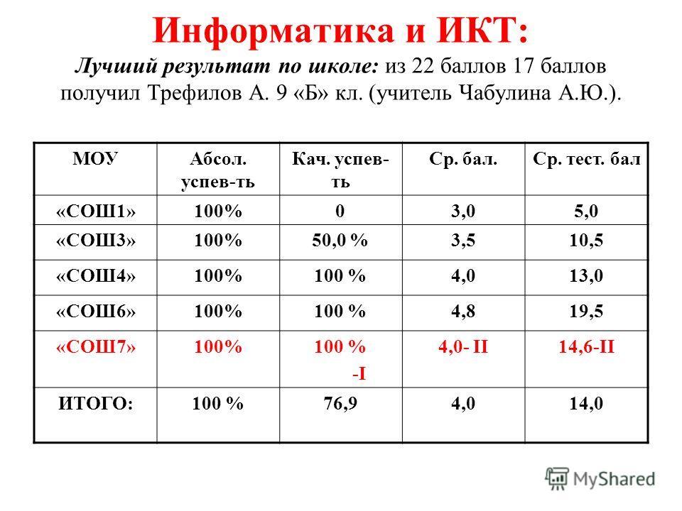Информатика и ИКТ: Лучший результат по школе: из 22 баллов 17 баллов получил Трефилов А. 9 «Б» кл. (учитель Чабулина А.Ю.). МОУАбсол. успев-ть Кач. успев- ть Ср. бал.Ср. тест. бал «СОШ1»100%03,05,0 «СОШ3»100%50,0 %3,510,5 «СОШ4»100% 4,013,0 «СОШ6»100
