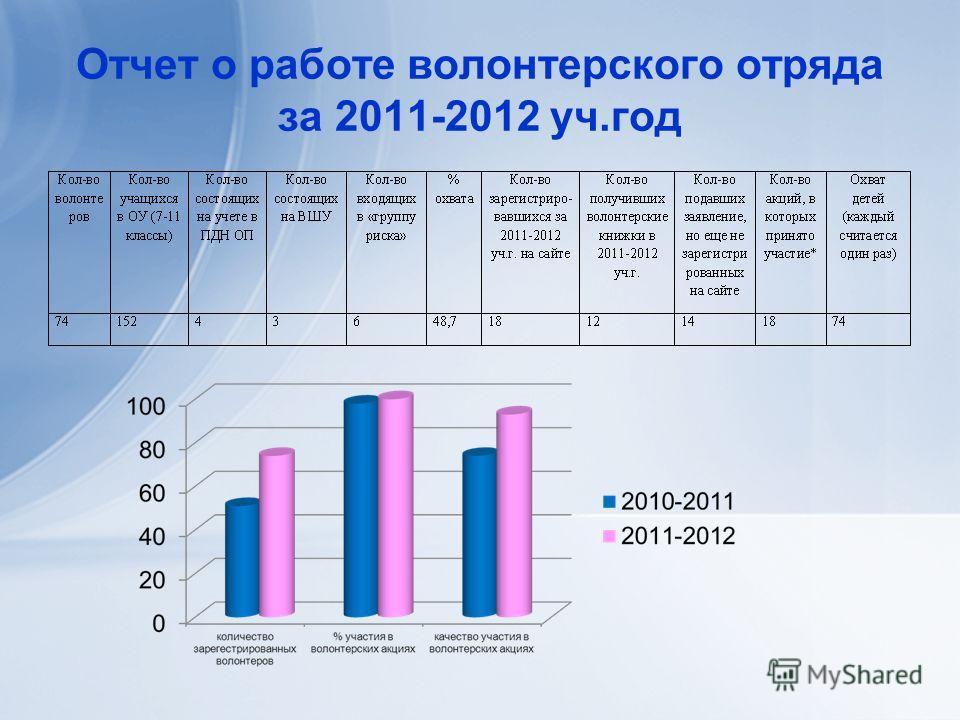 Отчет о работе волонтерского отряда за 2011-2012 уч.год
