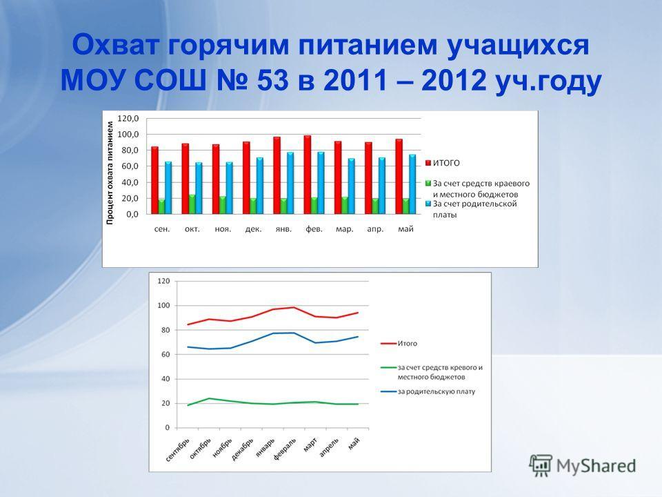 Охват горячим питанием учащихся МОУ СОШ 53 в 2011 – 2012 уч.году