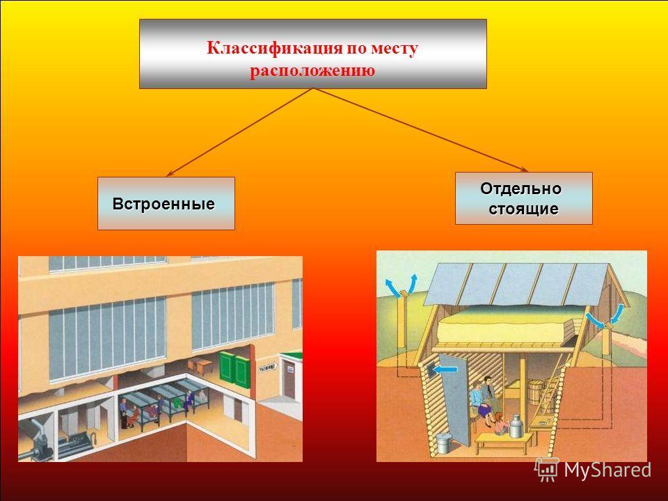 Классификация по месту расположению Отдельностоящие Встроенные