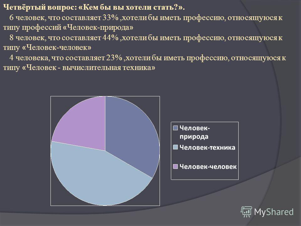 Четвёртый вопрос: « Кем бы вы хотели стать? ». 6 человек, что составляет 33%,хотели бы иметь профессию, относящуюся к типу профессий « Человек-природа » 8 человек, что составляет 44%,хотели бы иметь профессию, относящуюся к типу « Человек-человек » 4