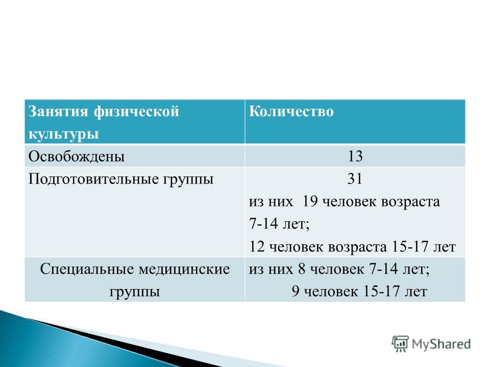 Занятия физической культуры Количество Освобождены13 Подготовительные группы 31 из них 19 человек возраста 7-14 лет; 12 человек возраста 15-17 лет Специальные медицинские группы из них 8 человек 7-14 лет; 9 человек 15-17 лет