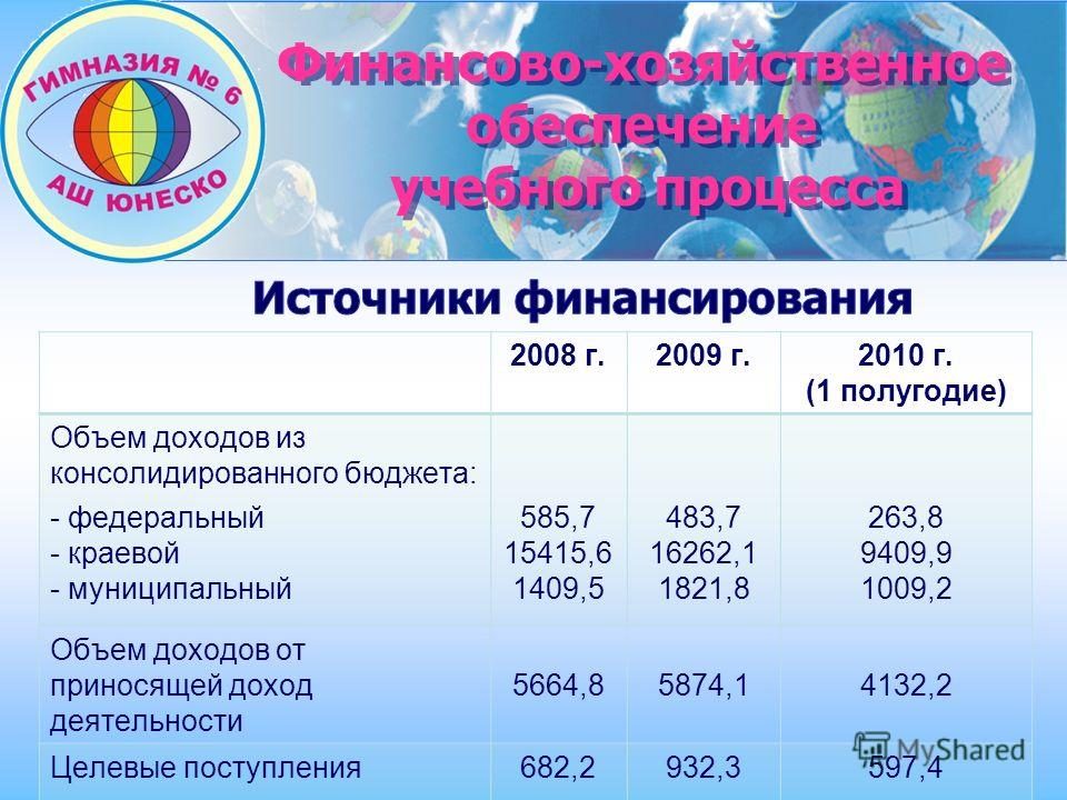 Финансово-хозяйственное обеспечение учебного процесса Финансово-хозяйственное обеспечение учебного процесса 2008 г.2009 г.2010 г. (1 полугодие) Объем доходов из консолидированного бюджета: - федеральный - краевой - муниципальный 585,7 15415,6 1409,5
