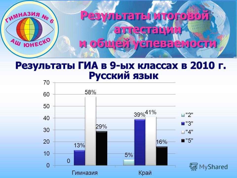 Результаты итоговой аттестации и общей успеваемости Результаты итоговой аттестации и общей успеваемости