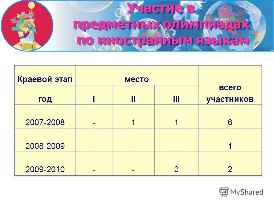 Участие в предметных олимпиадах по иностранным языкам Участие в предметных олимпиадах по иностранным языкам