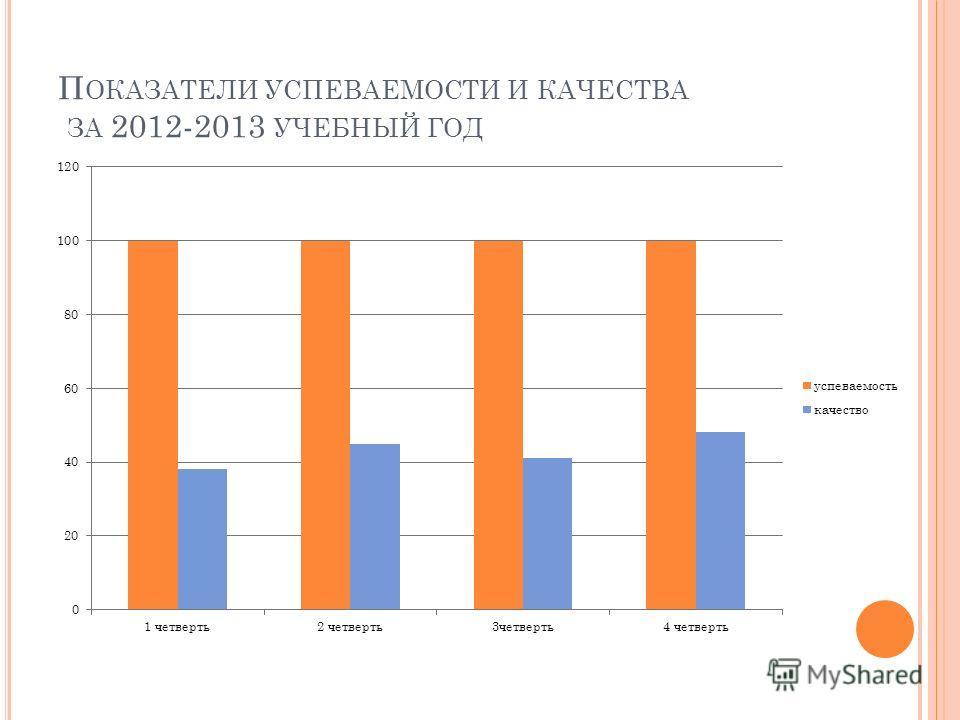П ОКАЗАТЕЛИ УСПЕВАЕМОСТИ И КАЧЕСТВА ЗА 2012-2013 УЧЕБНЫЙ ГОД