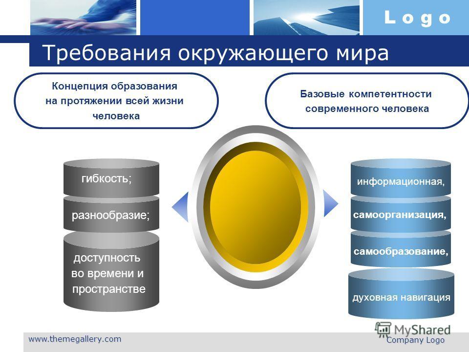 L o g o www.themegallery.com Company Logo Требования окружающего мира Концепция образования на протяжении всей жизни человека гибкость; разнообразие; доступность во времени и пространстве информационная, самоорганизация, самообразование, Базовые комп