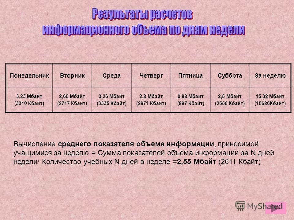 ПонедельникВторникСредаЧетвергПятницаСубботаЗа неделю 3,23 Мбайт (3310 Кбайт) 2,65 Мбайт (2717 Кбайт) 3,26 Мбайт (3335 Кбайт) 2,8 Мбайт (2871 Кбайт) 0,88 Мбайт (897 Кбайт) 2,5 Мбайт (2556 Кбайт) 15,32 Мбайт (15686Кбайт) Вычисление среднего показателя