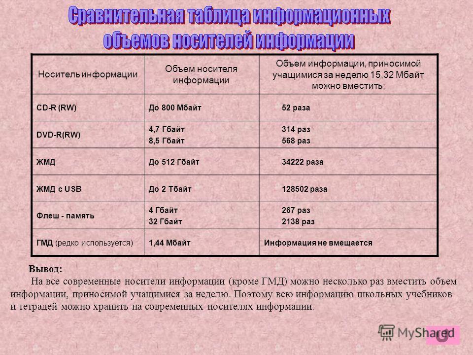 Носитель информации Объем носителя информации Объем информации, приносимой учащимися за неделю 15,32 Мбайт можно вместить: CD-R (RW)До 800 Мбайт 52 раза DVD-R(RW) 4,7 Гбайт 8,5 Гбайт 314 раз 568 раз ЖМДДо 512 Гбайт 34222 раза ЖМД с USBДо 2 Тбайт 1285