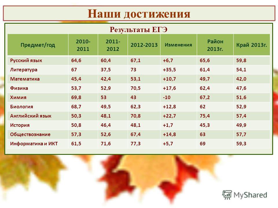 Наши достижения Результаты ЕГЭ Предмет/год 2010- 2011 2011- 2012 2012-2013 Изменения Район 2013г. Край 2013г. Русский язык64,660,467,1+6,765,659,8 Литература6737,573+35,561,454,1 Математика45,442,453,1+10,749,742,0 Физика53,752,970,5+17,662,447,6 Хим