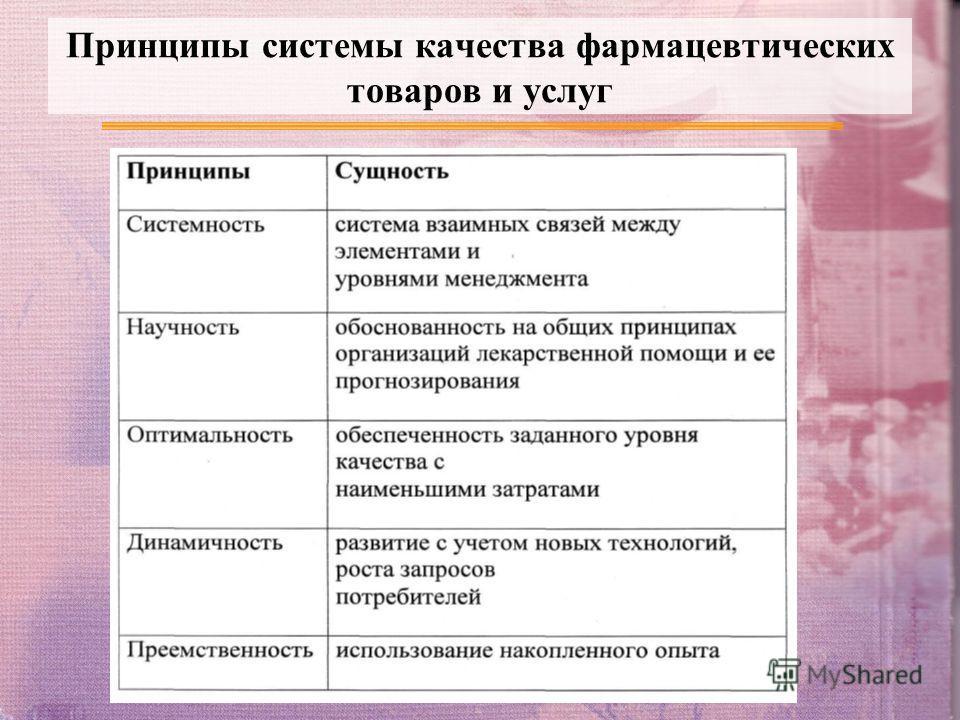 Принципы системы качества фармацевтических товаров и услуг