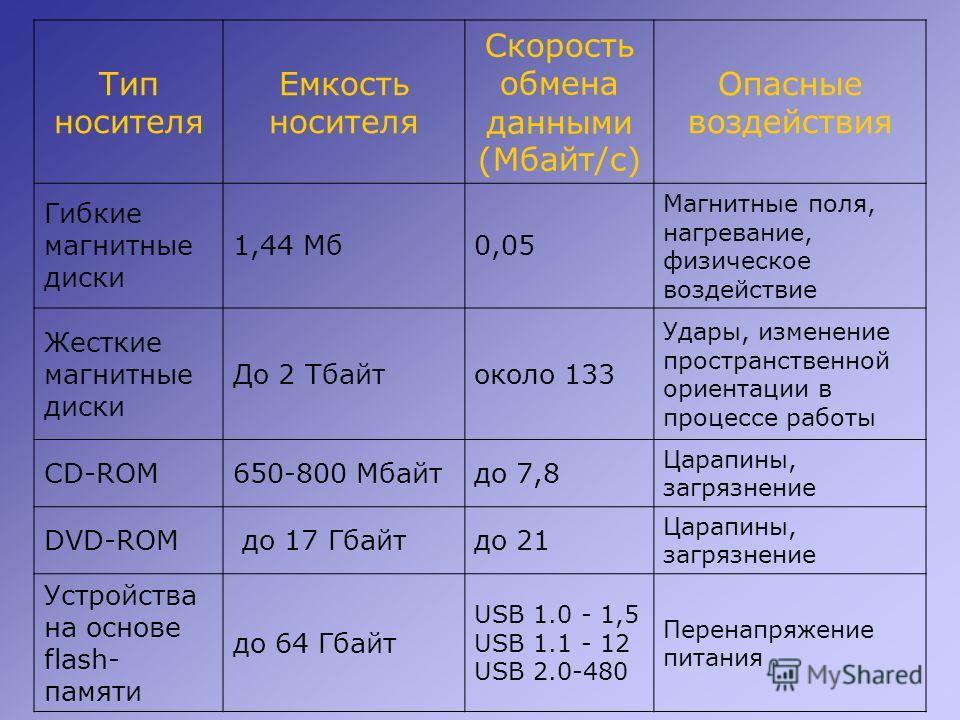 Тип носителя Емкость носителя Скорость обмена данными (Мбайт/с) Опасные воздействия Гибкие магнитные диски 1,44 Мб0,05 Магнитные поля, нагревание, физическое воздействие Жесткие магнитные диски До 2 Тбайтоколо 133 Удары, изменение пространственной ор