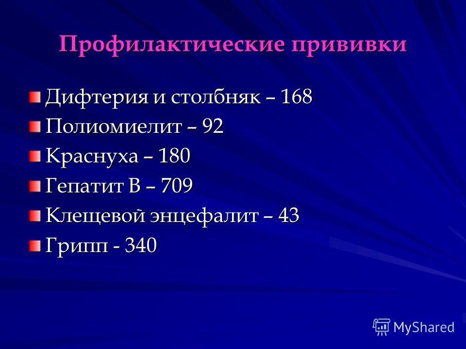 Профилактические прививки Дифтерия и столбняк – 168 Полиомиелит – 92 Краснуха – 180 Гепатит В – 709 Клещевой энцефалит – 43 Грипп - 340